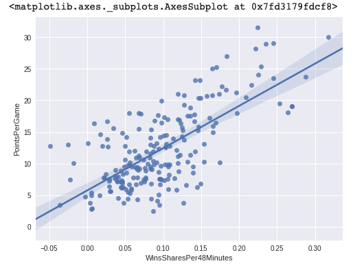 Introduction to Linear Regression in Python| Data Interview Questions