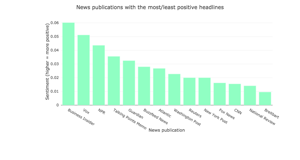 Which news publications have the most positive headlines